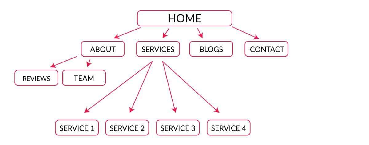 tip 2 - sitemap